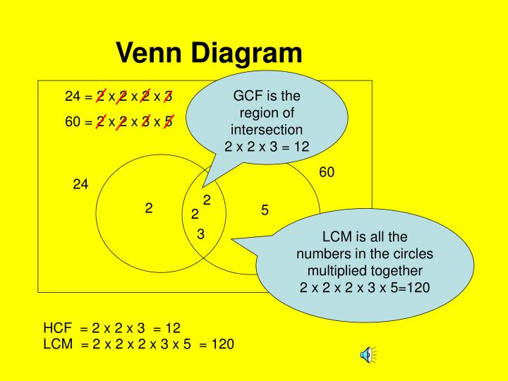 hcf and lcm using venn diagrams dyna 2000 ignition wiring diagram suzuki ppt use of to find the gcf powerpoint