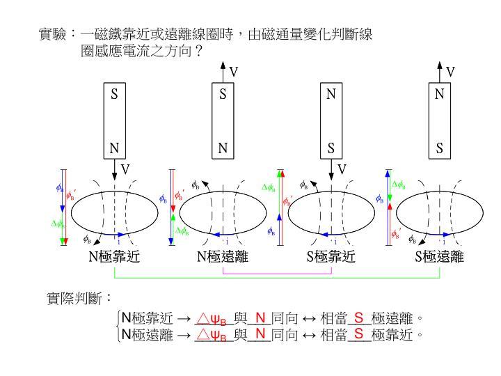 PPT - 電磁感應 PowerPoint Presentation - ID:3333170