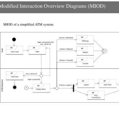 Sequential Diagram Of Atm Wire For Ppt - Traffic-aware Stress Testing Distributed Real-time Systems Based On Uml Models ...