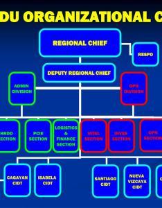 rcidu organizational chart  also ppt powerpoint presentation id rh slideserve