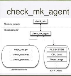 check mk agent [ 1024 x 768 Pixel ]