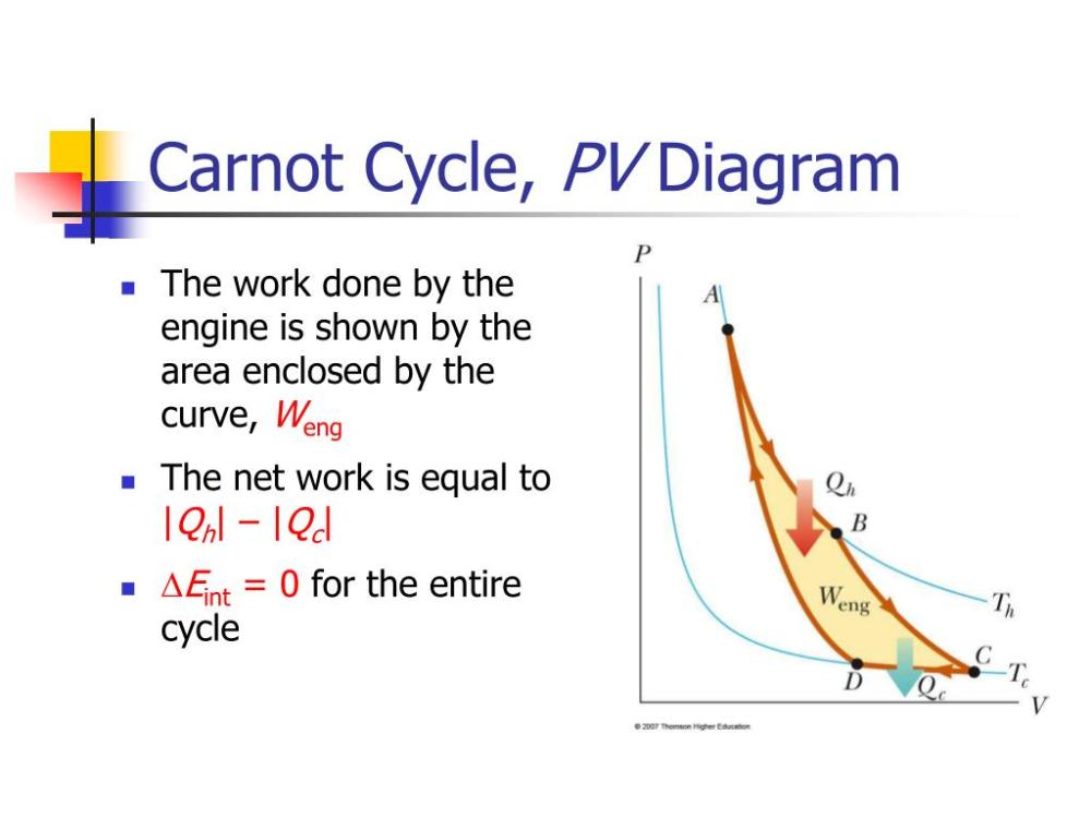 medium resolution of carnot cycle pv diagram n