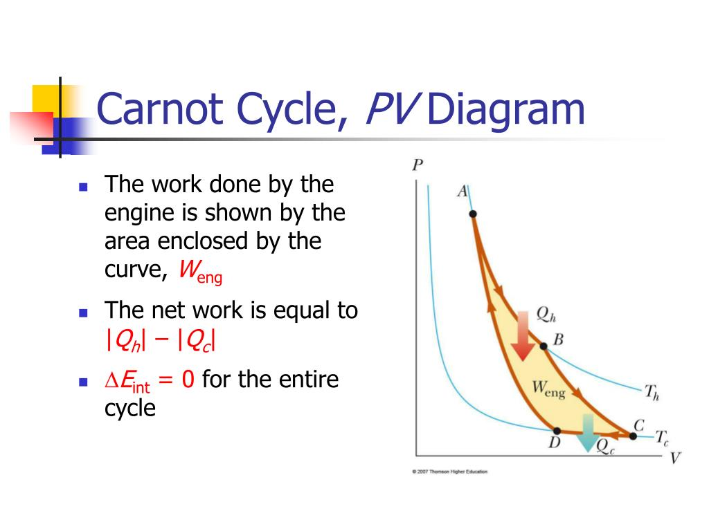 hight resolution of carnot cycle pv diagram n
