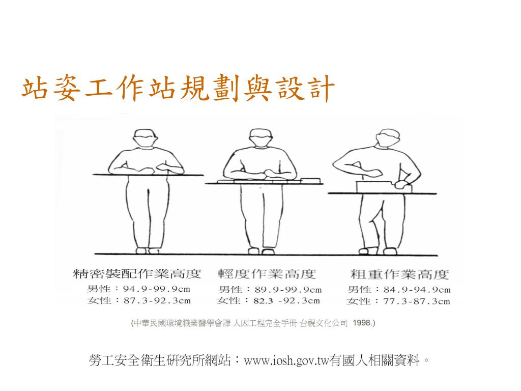 PPT - 人因工程危害 PowerPoint Presentation. free download - ID:3366001
