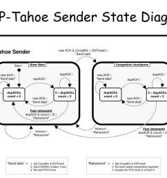 tcp tahoe sender state diagram send  [ 1024 x 768 Pixel ]