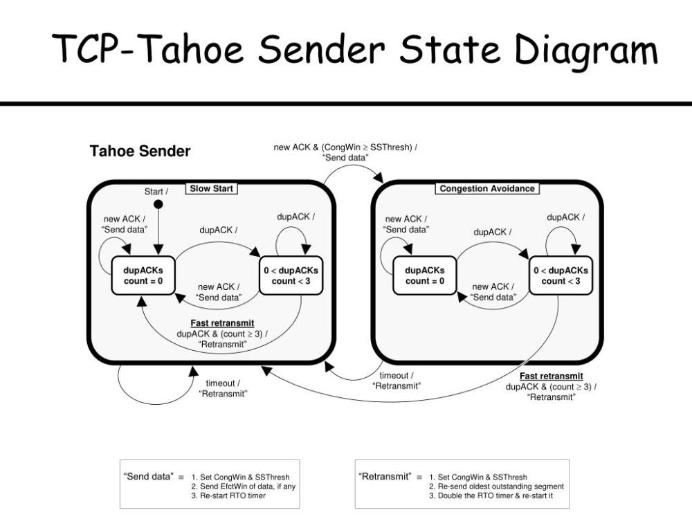 medium resolution of tcp tahoe sender state diagram send