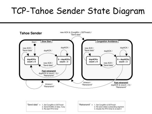 small resolution of tcp tahoe sender state diagram send