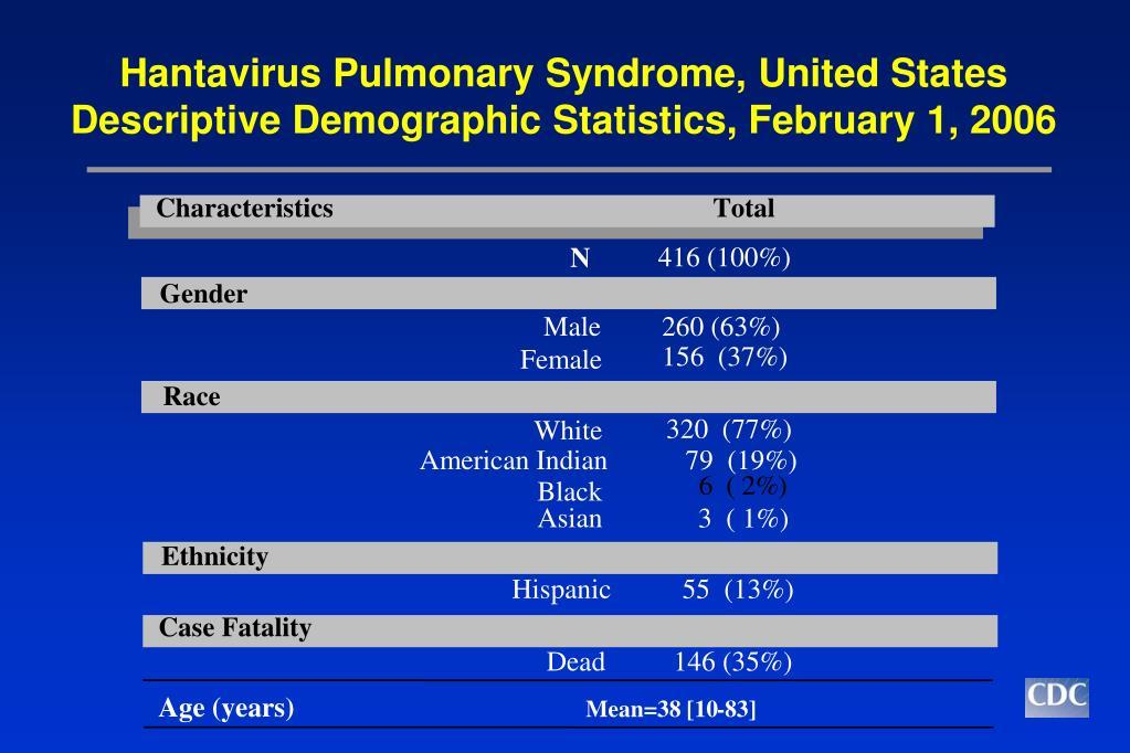 PPT - Hantavirus Pulmonary Syndrome (HPS) PowerPoint Presentation ...
