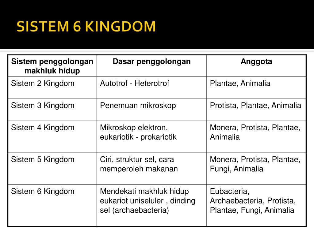 Biologi sel (juga dinamakan sitologi, dari bahasa yunani kytos, wadah) yaitu ilmu yang mempelajari sel, malu satu dari. PPT - HAKIKAT BIOLOGI PowerPoint Presentation, free