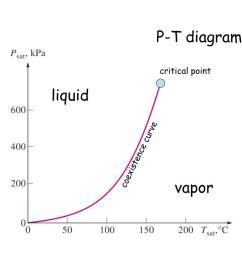 p t diagram critical point liquid coexistence curve vapor [ 1024 x 768 Pixel ]