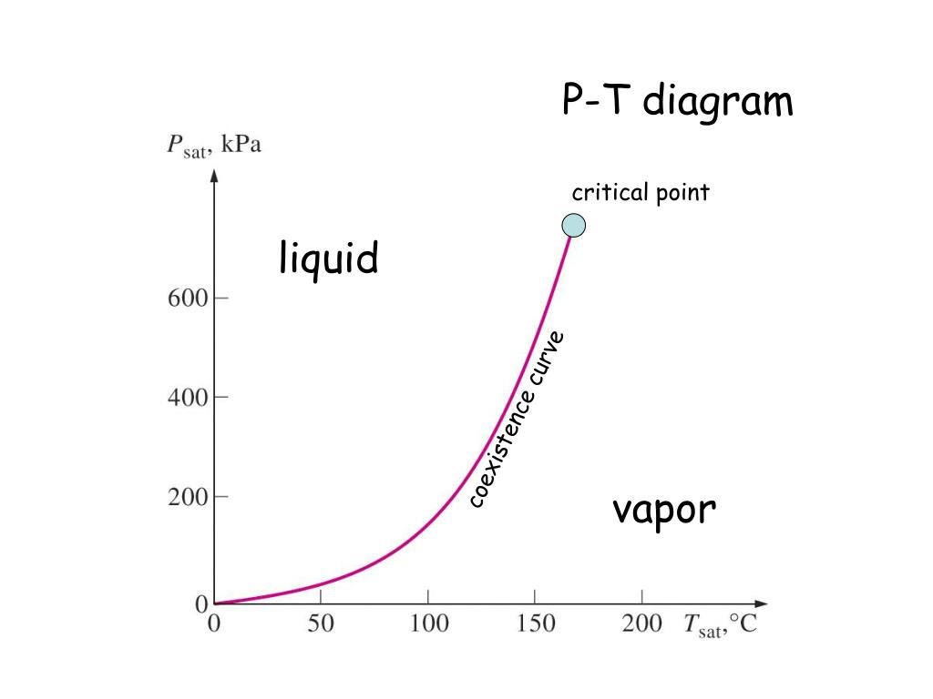 hight resolution of p t diagram critical point liquid coexistence curve vapor