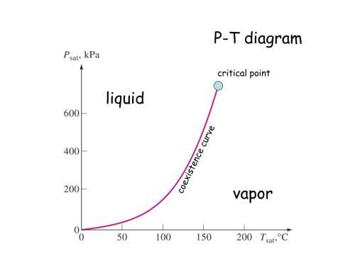 small resolution of p t diagram critical point liquid coexistence curve vapor