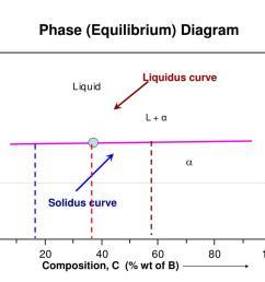 phase equilibrium diagram liquidus curve l solidus curve composition c wt of b  [ 1024 x 768 Pixel ]