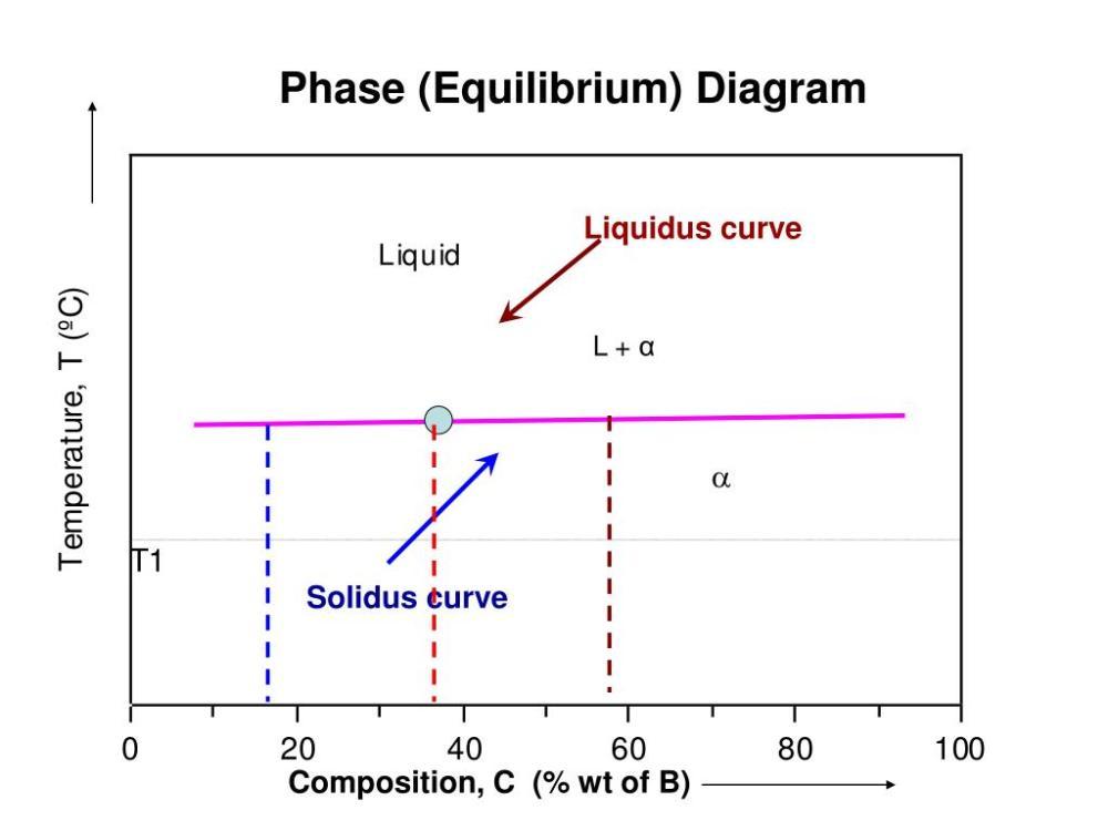 medium resolution of phase equilibrium diagram liquidus curve l solidus curve composition c wt of b