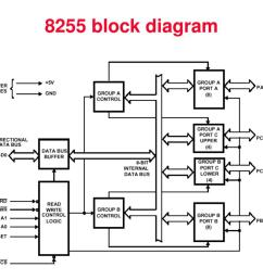 ppt input output peripheral interfacing powerpoint presentation id 3477580 [ 1024 x 768 Pixel ]