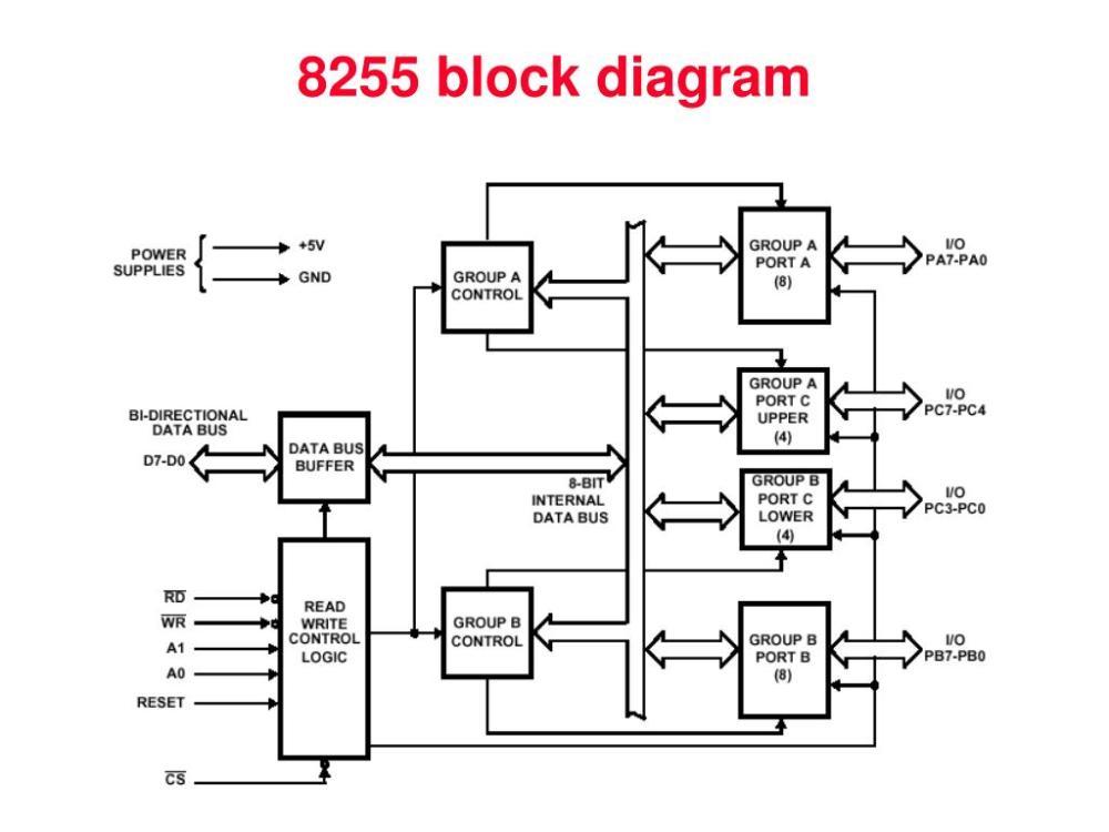 medium resolution of ppt input output peripheral interfacing powerpoint presentation id 3477580