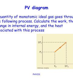 pv diagram a quantity of monatomic ideal gas goes through the following process calculate the work the change in internal energy and the heat  [ 1024 x 768 Pixel ]