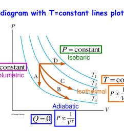 pv diagram with t constant lines plotted isobaric isovolumetric isothermal adiabatic [ 1024 x 768 Pixel ]