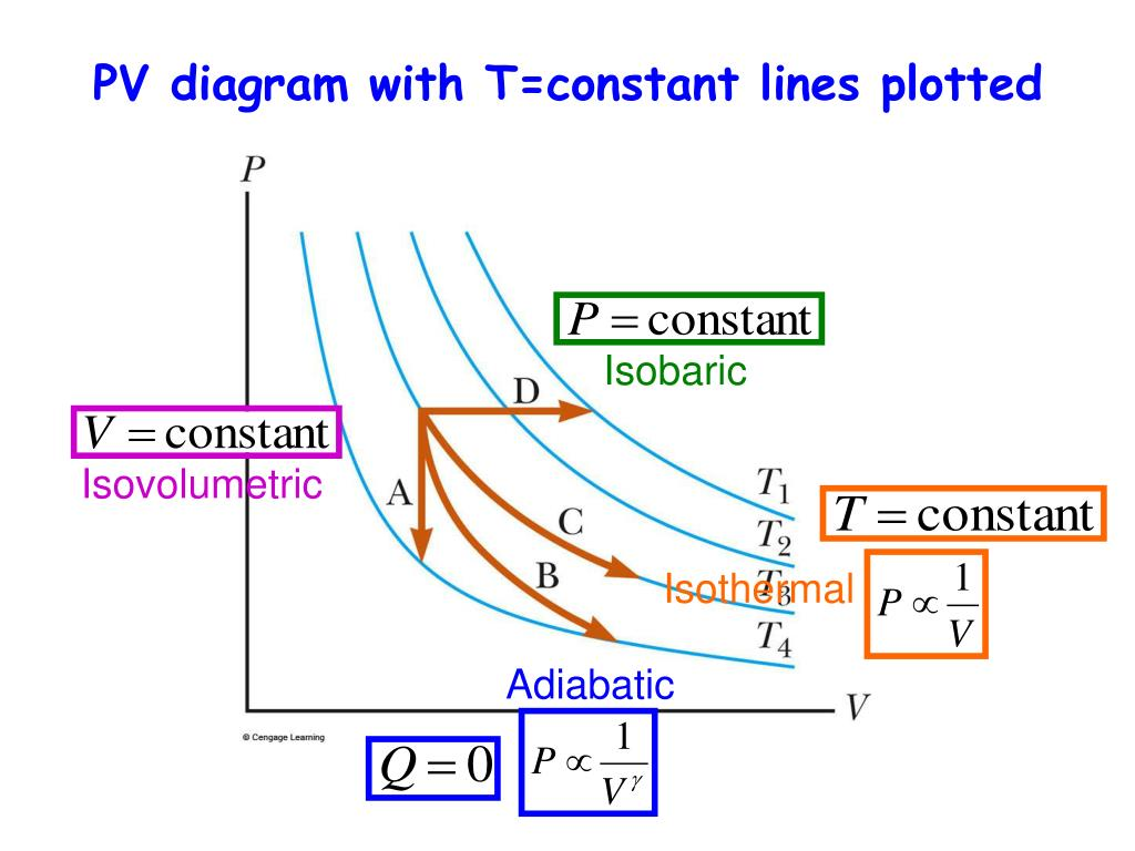 hight resolution of pv diagram with t constant lines plotted isobaric isovolumetric isothermal adiabatic