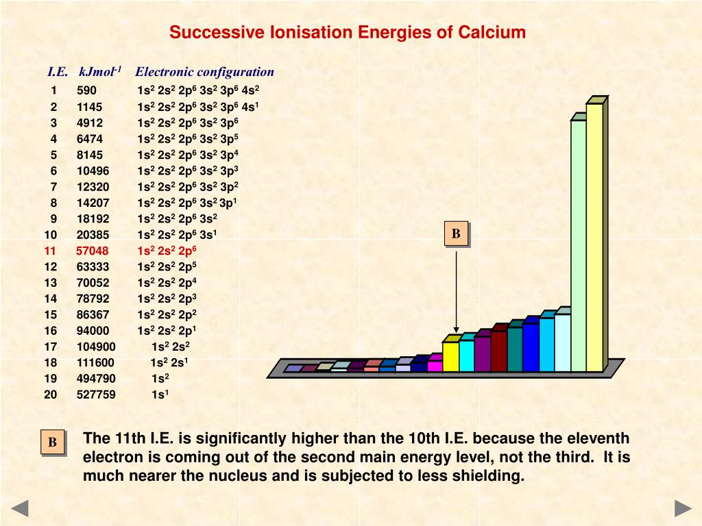 Equation For Second Ionisation Energy Of Calcium
