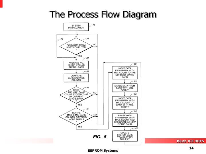 block flow diagram powerpoint