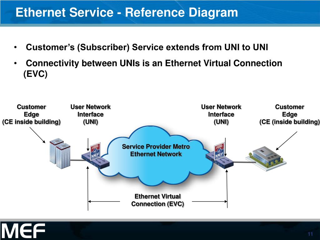 hight resolution of ethernet service reference diagram