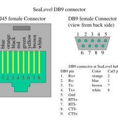 sealevel db9 connector rj45 female connector db9 female connector view from back side 1 2 3 4 5 orange yellow brown black green white blue red 6 7 8 9  [ 1024 x 819 Pixel ]