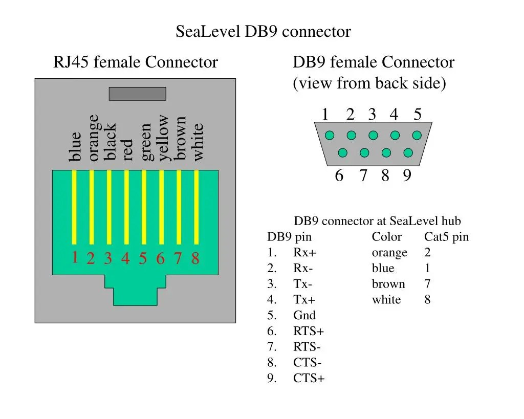 hight resolution of sealevel db9 connector rj45 female connector db9 female connector view from back side 1 2 3 4 5 orange yellow brown black green white blue red 6 7 8 9