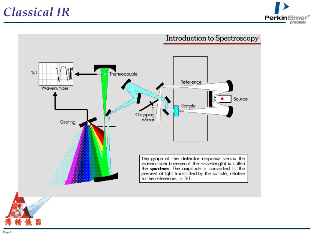 PPT - FTIR Technology Introduction PowerPoint Presentation, free download - ID:3569223