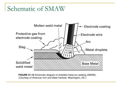 small resolution of ppt chapter 31 gas flame and arc processes powerpoint presentation id 3579583
