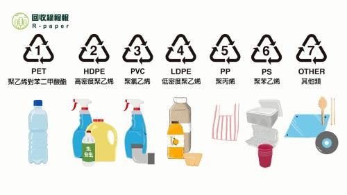 不懂塑膠的種類嗎?跟著塑膠編碼大師來解碼 - 回收綠報報