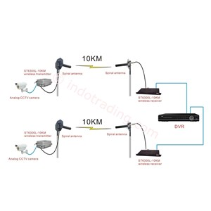 Sell Wireless Analogue Video Transmission Long Distance Up