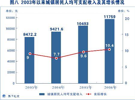圖文:2003年以來城鎮居民人均可支配收入_新聞中心_新浪網