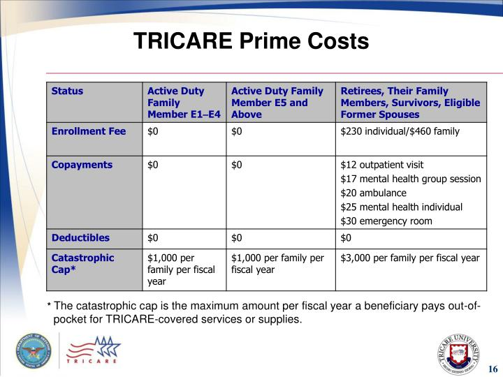 PPT  Module 3 TRICARE Options PowerPoint Presentation