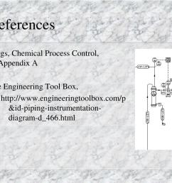 chemical process control appendix a the engineering tool box http www engineeringtoolbox com p id piping instrumentation diagram d 466 html [ 1024 x 768 Pixel ]