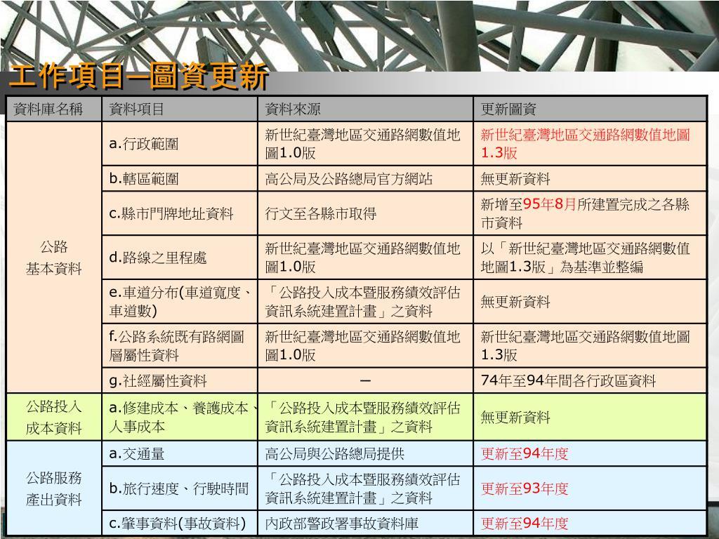 PPT - 公路 GIS 應用系統資料庫之研究與實作 期末簡報 PowerPoint Presentation - ID:3681203