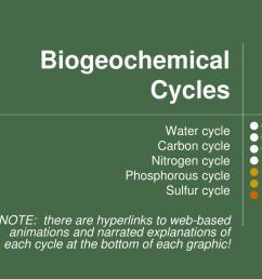 biogeochemical cycles powerpoint ppt presentation [ 1024 x 768 Pixel ]