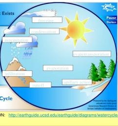precipitation evapotransporation evaporation infiltration capillary action runoff animation http earthguide ucsd edu earthguide diagrams watercycle  [ 1024 x 768 Pixel ]