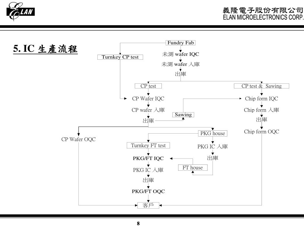 PPT - 客 訴 處 理 PowerPoint Presentation. free download - ID:3704140