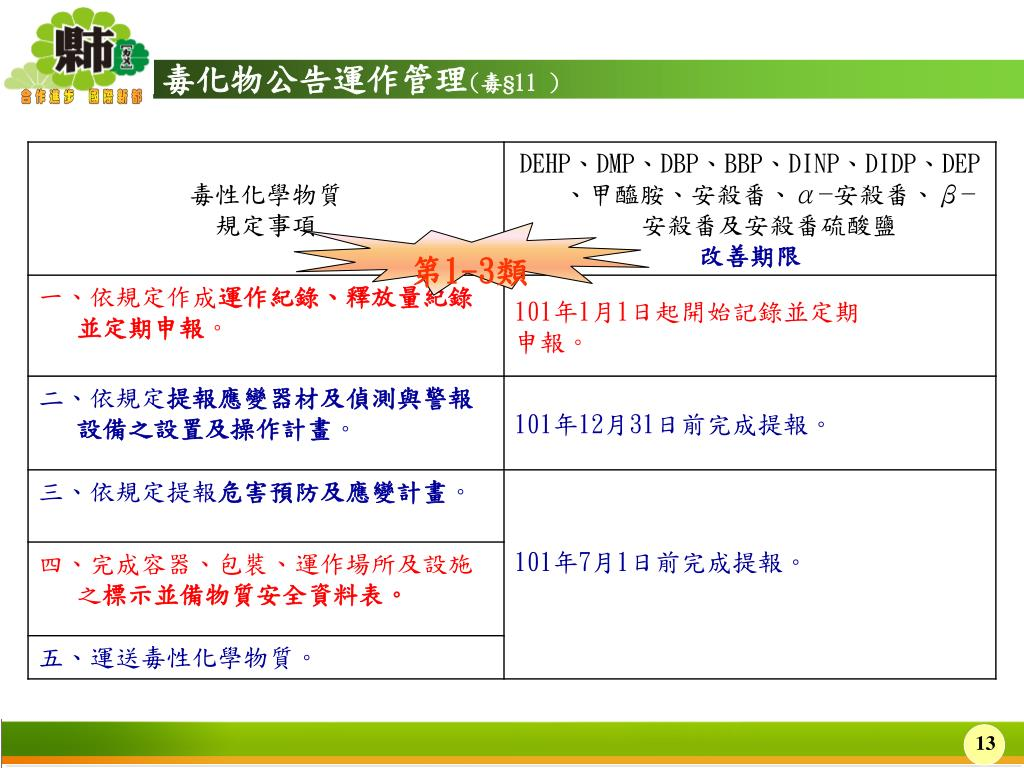 PPT - 毒性化學物 質 管理 相關法規宣導及申報說明 PowerPoint Presentation - ID:3709778