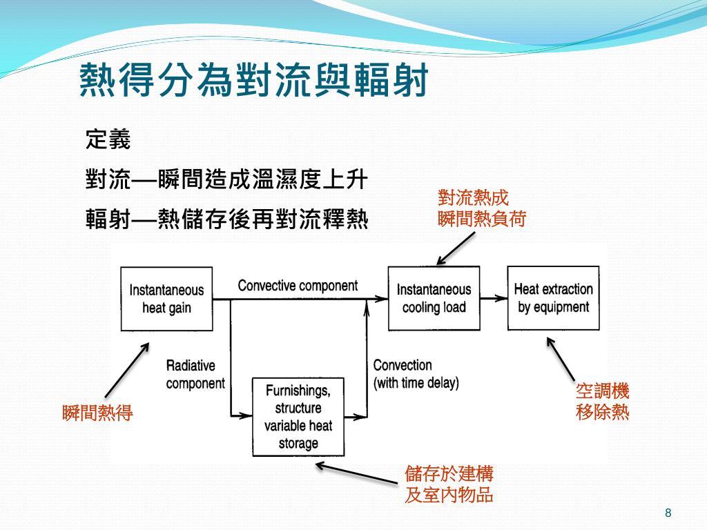 PPT - 空調負荷計算理論 及降低空調負荷 PowerPoint Presentation - ID:3743206