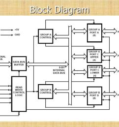 block diagram data bus buffer it is a 8 bit bidirectional data bus used to interface between 8255 data bus with system bus  [ 1024 x 768 Pixel ]