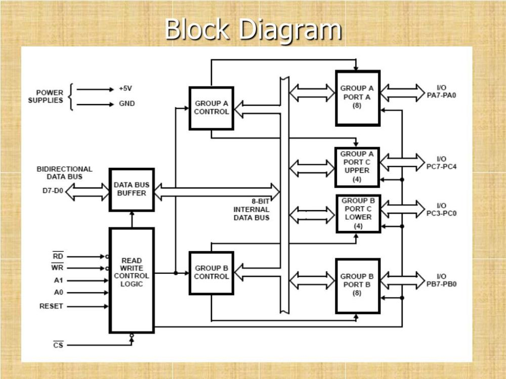 medium resolution of block diagram data bus buffer it is a 8 bit bidirectional data bus used to interface between 8255 data bus with system bus