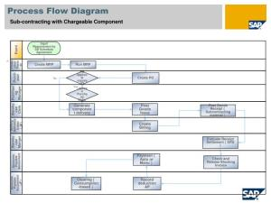 PPT  Subcontracting with Chargeable Component SAP Best