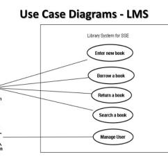 9 Uml Diagrams For Library Management System Esp Ltd Ec Wiring Diagram Ppt Object Oriented Analysis And Design Project Use Case Lms