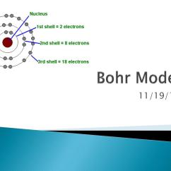 Bohr Diagram For Lithium Whirlpool Front Load Washer Parts Ppt Model Powerpoint Presentation Id 3786548