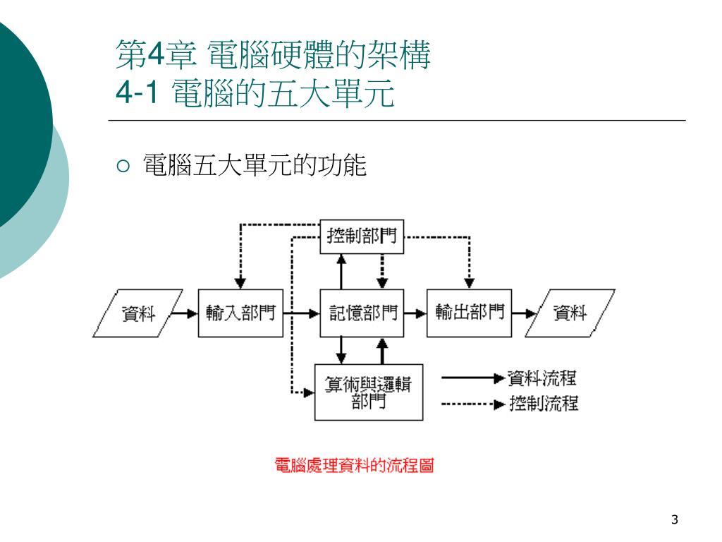 PPT - 計算機概論總複習 單元 2 電腦硬體知識 PowerPoint Presentation - ID:3811450