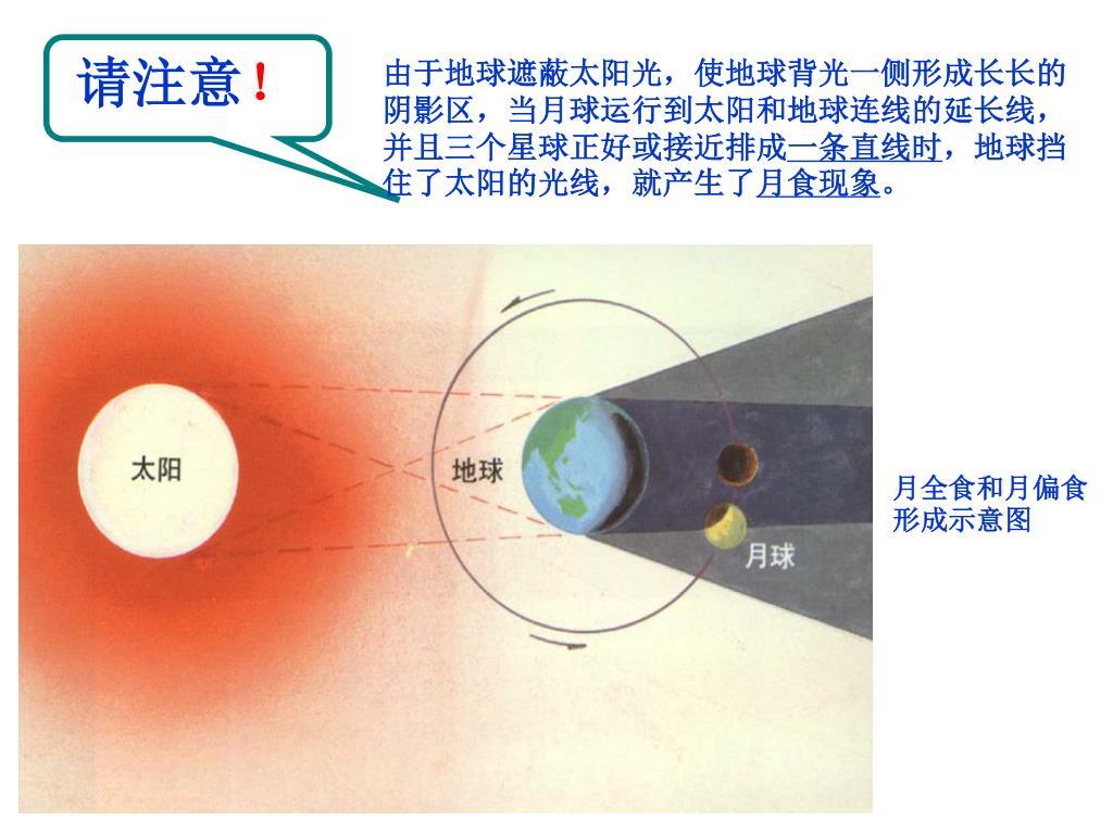 PPT - 第六節 日食和月食 PowerPoint Presentation. free download - ID:3813374