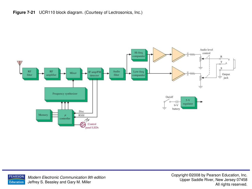 hight resolution of figure 7 21 ucr110 block diagram courtesy of lectrosonics