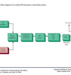 figure 7 32 block diagram of a mobile fm transceiver  [ 1024 x 768 Pixel ]